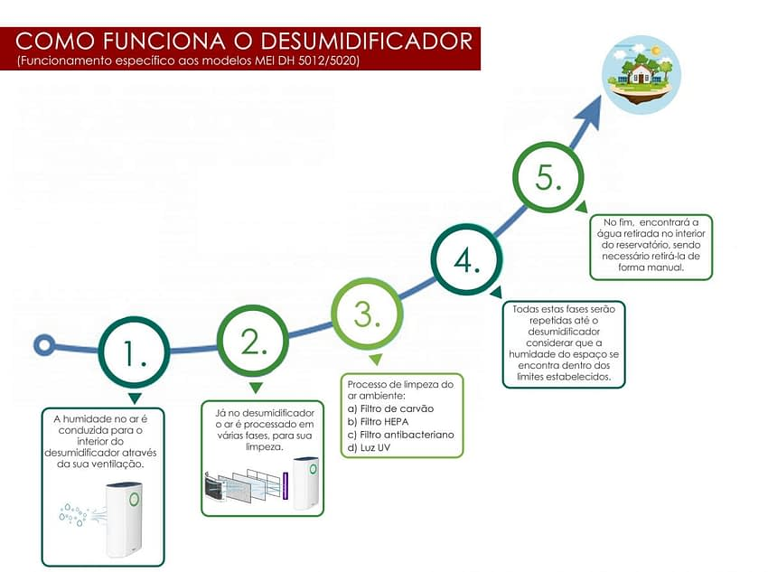 Funcionamento dos Desumidificadores MEI em 5 passos