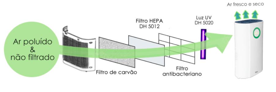 Explicar como funciona a purificação de ar do desumidificador em 4 passos